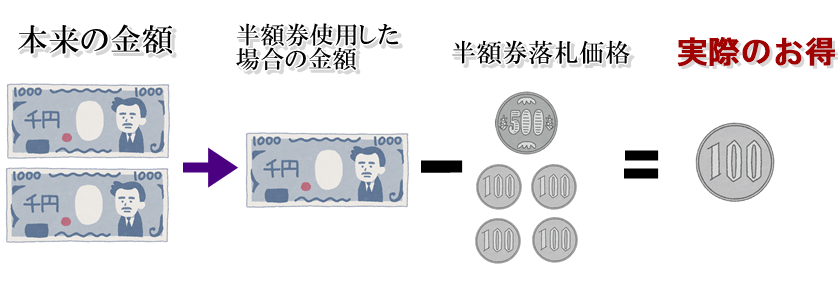 キタムラのフォトブック半額券クーポンをオークションで落札してもお得になるとは限らないという例