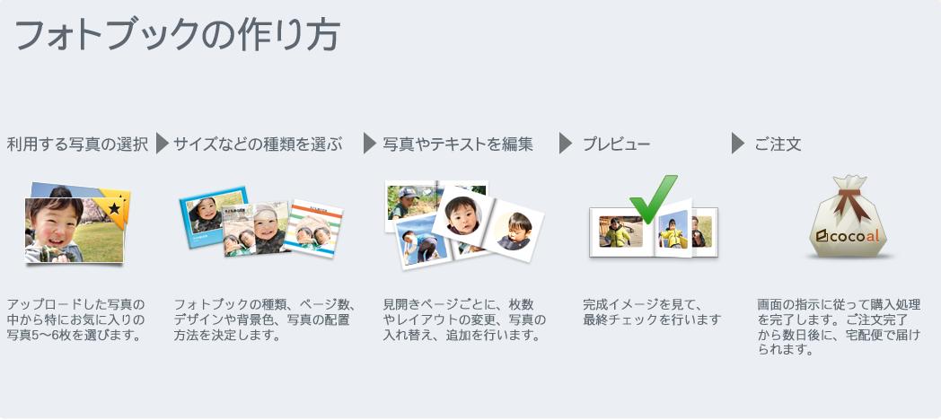ココアルのWeb上でのフォトブックの作り方